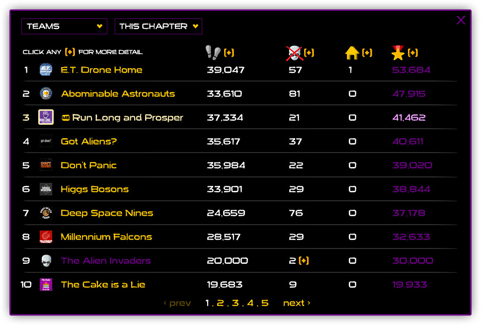 A Step Ahead: Alien Invasion Leaderboard