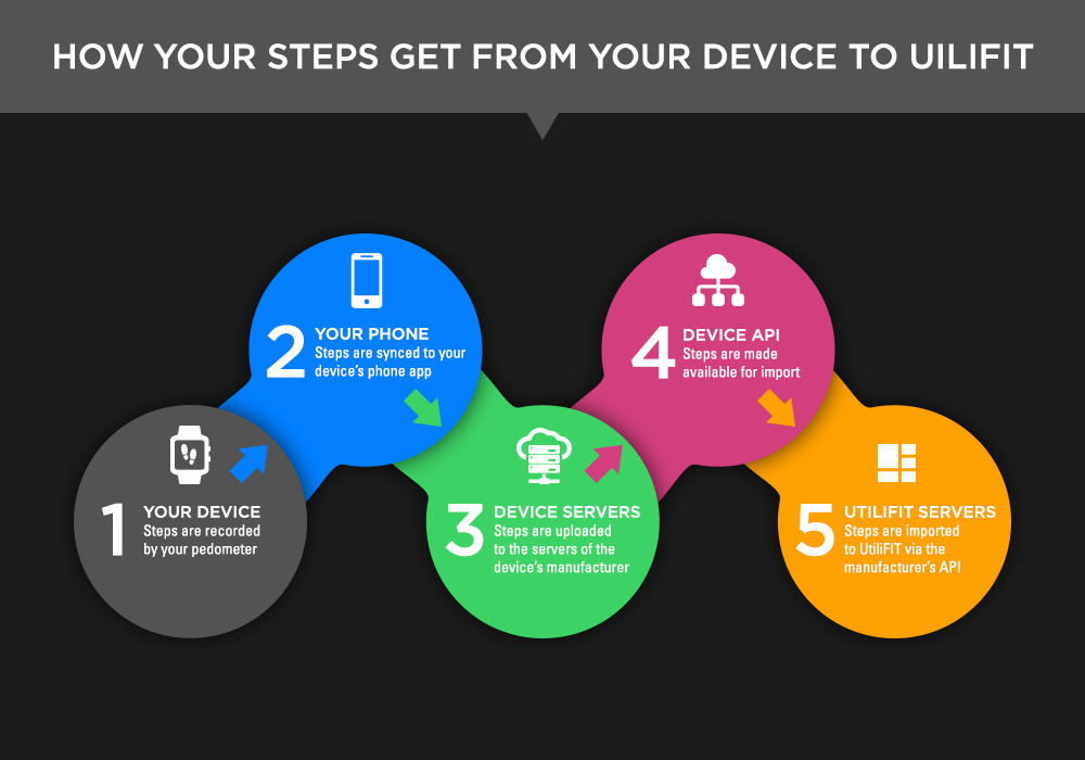 How your steps get from your device to UtiliFIT